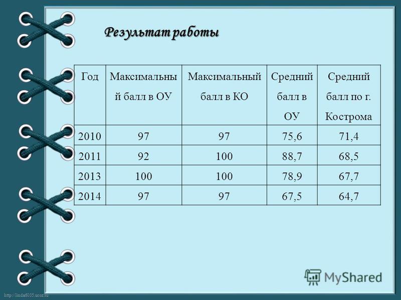http://linda6035.ucoz.ru/ Результат работы Год Максимальны й балл в ОУ Максимальный балл в КО Средний балл в ОУ Средний балл по г. Кострома 201097 75,671,4 20119210088,768,5 2013100 78,967,7 201497 67,564,7