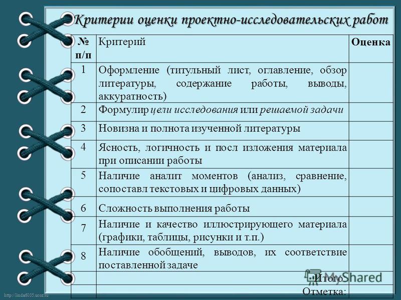 http://linda6035.ucoz.ru/ Критерии оценки проектно-исследовательских работ п/п Критерий Оценка 1Оформление (титульный лист, оглавление, обзор литературы, содержание работы, выводы, аккуратность) 2Формулир цели исследования или решаемой задачи 3Новизн