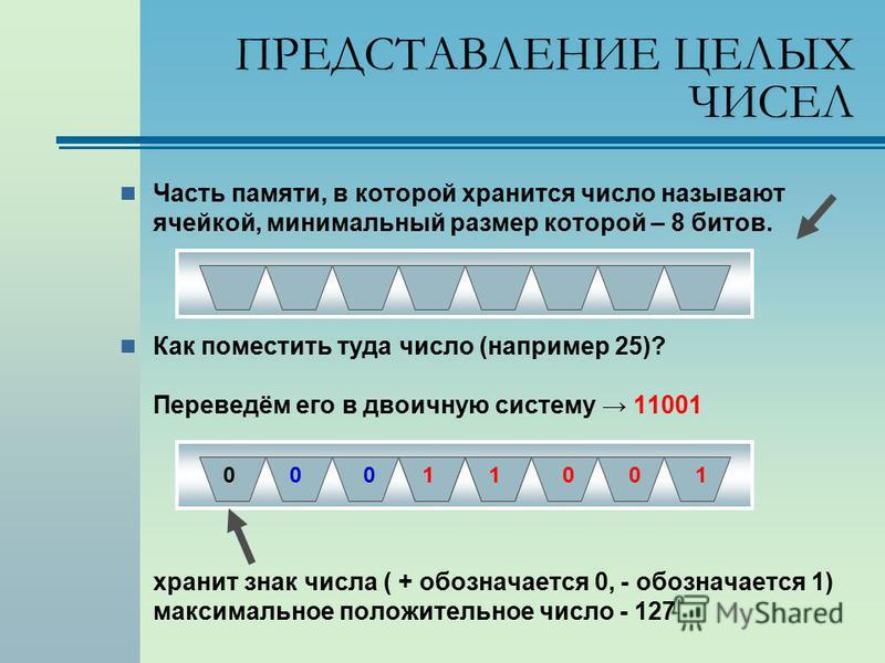 ПРЕДСТАВЛЕНИЕ ЦЕЛЫХ ЧИСЕЛ Часть памяти, в которой хранится число называют ячейкой, минимальный размер которой – 8 битов. Как поместить туда число (например 25)? Переведём его в двоичную систему 11001 хранит знак числа ( + обозначается 0, - обозначает