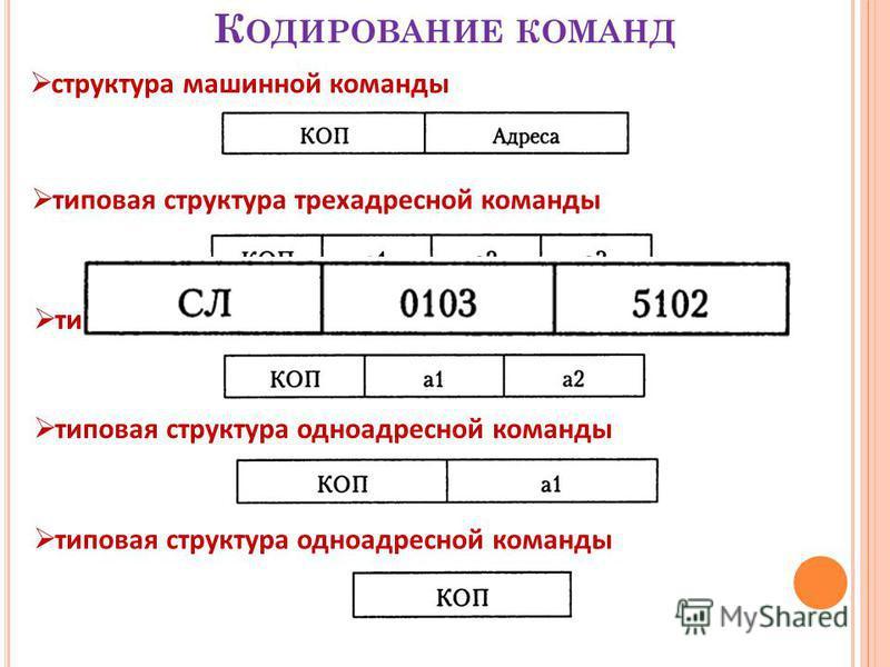 К ОДИРОВАНИЕ КОМАНД структура машинной команды типовая структура трехадресной команды типовая структура двухадресной команды типовая структура одноадресной команды