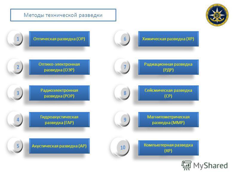 Методы технической разведки Оптическая разведка (ОР) Оптико-электронная разведка (ОЭР) Радиоэлектронная разведка (РОР) Гидроакустическая разведка (ГАР) Акустическая разведка (АР) Химическая разведка (ХР) Радиационная разведка (РДР) Сейсмическая разве