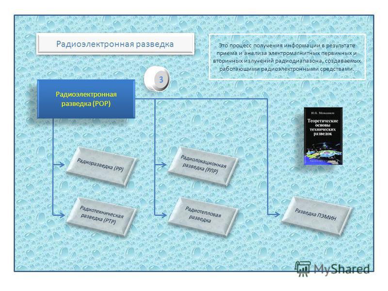 Радиоэлектронная разведка Это процесс получения информации в результате приема и анализа электромагнитных первичных и вторичных излучений радиодиапазона, создаваемых работающими радиоэлектронными средствами. Радиоэлектронная разведка (РОР)