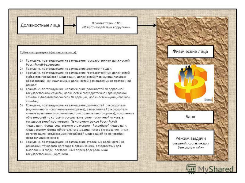 Банк Режим выдачи сведений, составляющих банковскую тайну Физические лица Должностные лица В соответствии с ФЗ «О противодействии коррупции» Субъекты проверки (физические лица): 1)Граждане, претендующие на замещение государственных должностей Российс