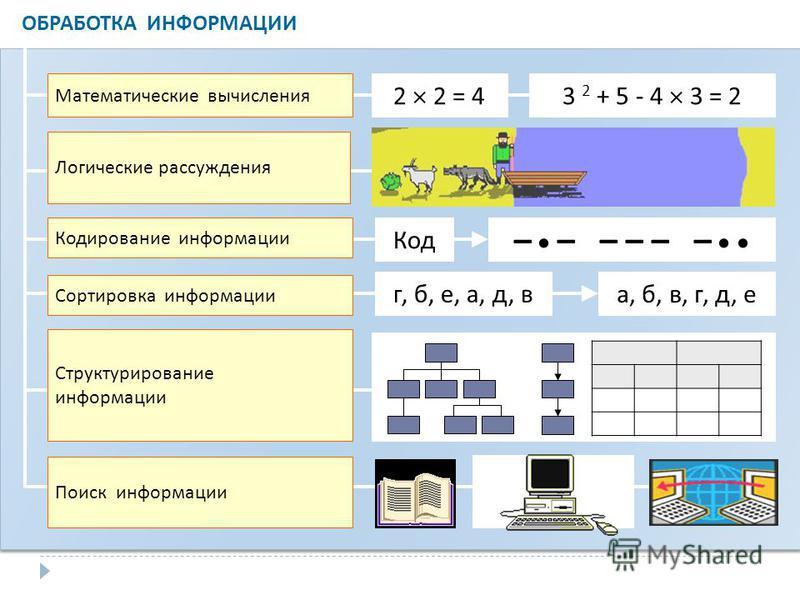ОБРАБОТКА ИНФОРМАЦИИ Математические вычисления Логические рассуждения Кодирование информации Сортировка информации Структурирование информации Поиск информации 2 2 = 43 2 + 5 - 4 3 = 2 – – – – – – Код г, б, е, а, д, в а, б, в, г, д, е