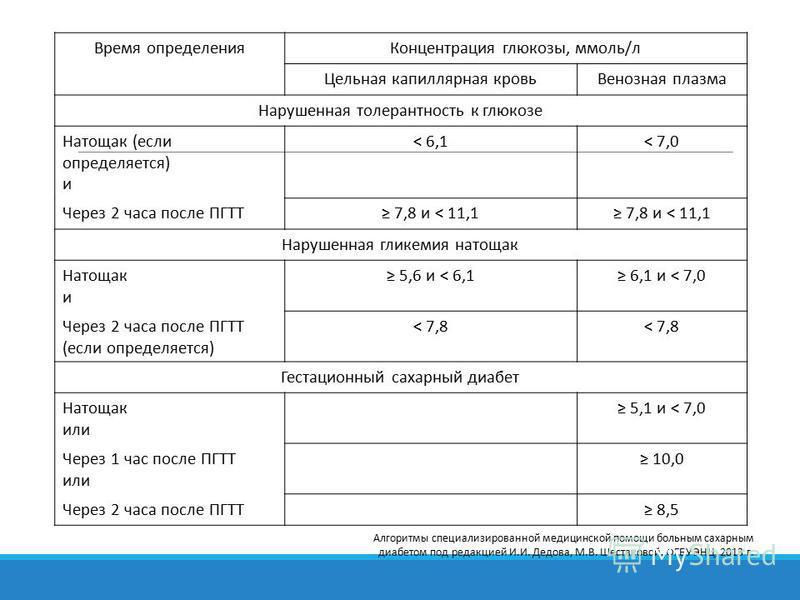 Время определения Концентрация глюкозы, ммоль/л Цельная капиллярная кровь Венозная плазма Нарушенная толерантность к глюкозе Натощак (если определяется) и < 6,1< 7,0 Через 2 часа после ПГТТ 7,8 и < 11,1 Нарушенная гликемия натощак Натощак и 5,6 и < 6