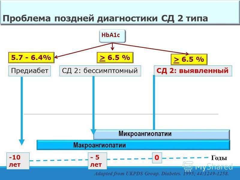 Годы Adapted from UKPDS Group. Diabetes. 1995; 44:1249-1258. Проблема поздней диагностики СД 2 типа СД 2: выявленный 0 Микроангиопатии СД 2: бессимптомный - 5 лет Макроангиопатии Предиабет -10 лет HbA1c > 6.5 % 5.7 - 6.4%
