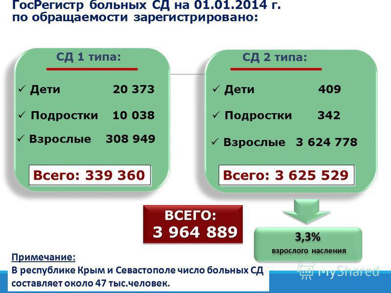 Примечание: В республике Крым и Севастополе число больных СД составляет около 47 тыс.человек. Гос Регистр больных СД на 01.01.2014 г. по обращаемости зарегистрировано: Дети 20 373 Подростки 10 038 Взрослые 308 949 СД 1 типа: СД 2 типа: Дети 409 Подро