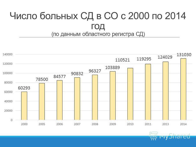 Число больных СД в СО с 2000 по 2014 год (по данным областного регистра СД)