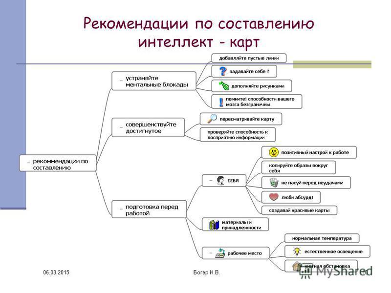 Рекомендации по составлению интеллект - карт 06.03.2015 10Богер Н.В.