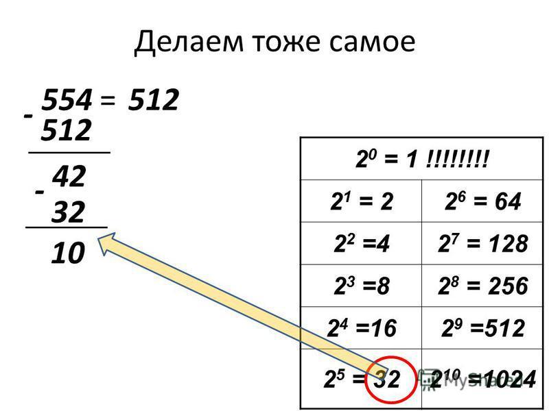 Делаем тоже самое 554 = 2 0 = 1 !!!!!!!! 2 1 = 22 6 = 64 2 2 =42 7 = 128 2 3 =82 8 = 256 2 4 =162 9 =512 2 5 = 322 10 =1024 512 - 42 32 - 10