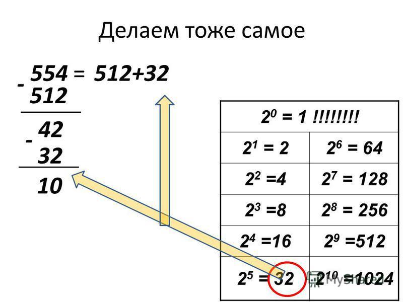 Делаем тоже самое 554 = 2 0 = 1 !!!!!!!! 2 1 = 22 6 = 64 2 2 =42 7 = 128 2 3 =82 8 = 256 2 4 =162 9 =512 2 5 = 322 10 =1024 512 512+32 - 42 32 - 10
