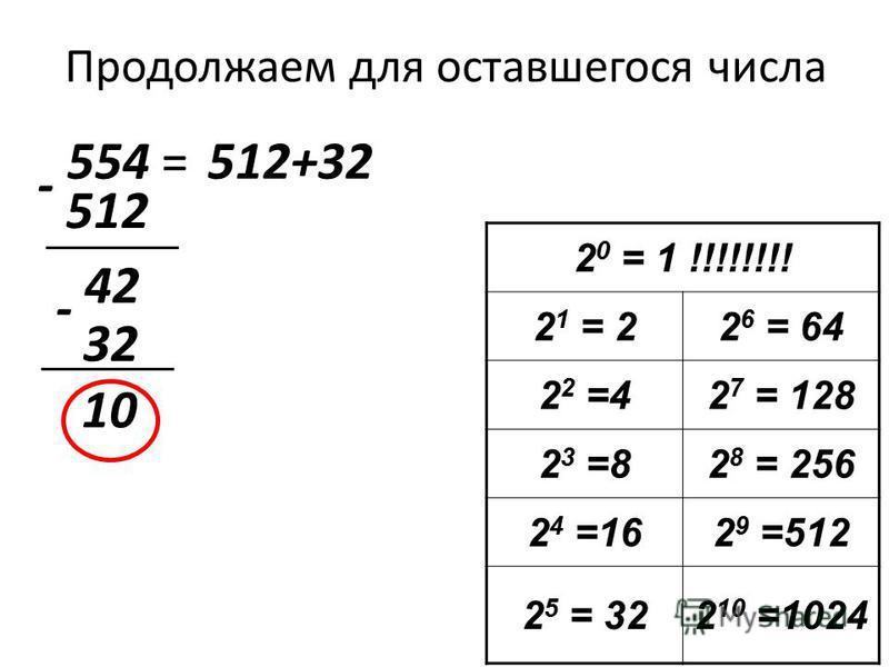 Продолжаем для оставшегося числа 554 = 2 0 = 1 !!!!!!!! 2 1 = 22 6 = 64 2 2 =42 7 = 128 2 3 =82 8 = 256 2 4 =162 9 =512 2 5 = 322 10 =1024 512 512+32 - 42 32 - 10