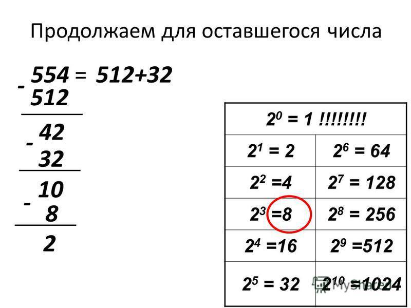Продолжаем для оставшегося числа 554 = 2 0 = 1 !!!!!!!! 2 1 = 22 6 = 64 2 2 =42 7 = 128 2 3 =82 8 = 256 2 4 =162 9 =512 2 5 = 322 10 =1024 512 512+32 - 42 32 - 10 - 8 2