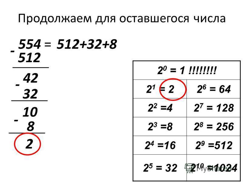 Продолжаем для оставшегося числа 554 = 2 0 = 1 !!!!!!!! 2 1 = 22 6 = 64 2 2 =42 7 = 128 2 3 =82 8 = 256 2 4 =162 9 =512 2 5 = 322 10 =1024 512 512+32+8 - 42 32 - 10 - 8 2