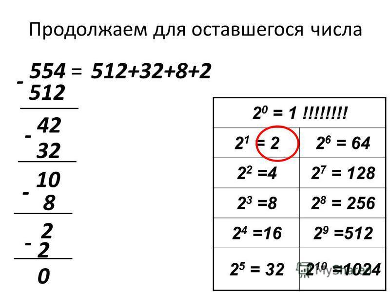 Продолжаем для оставшегося числа 554 = 2 0 = 1 !!!!!!!! 2 1 = 22 6 = 64 2 2 =42 7 = 128 2 3 =82 8 = 256 2 4 =162 9 =512 2 5 = 322 10 =1024 512 512+32+8+2 - 42 32 - 10 - 8 2 - 2 0