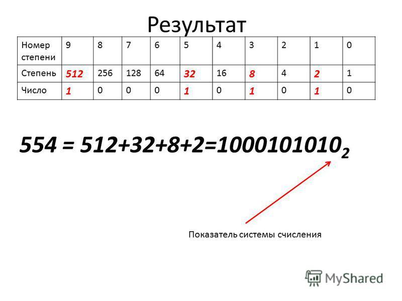 Результат Номер степени 9876543210 Степень 512 25612864 32 16 8 4 2 1 Число 1 000 1 0 1 0 1 0 554 = 512+32+8+2=1000101010 2 Показатель системы счисления