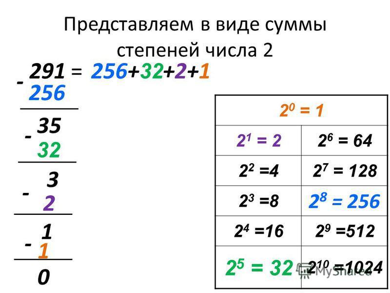 Представляем в виде суммы степеней числа 2 291 = 256 256+ 32 +2+1 - 35 32 - 3 2 - 1 - 1 0 2 0 = 1 2 1 = 22 6 = 64 2 2 =42 7 = 128 2 3 =8 2 8 = 256 2 4 =162 9 =512 2 5 = 32 2 10 =1024