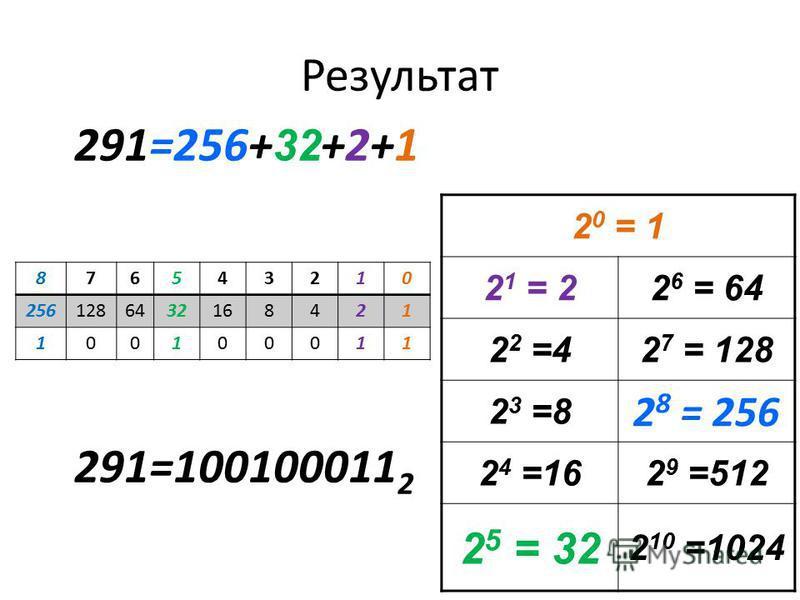 Результат 2 0 = 1 2 1 = 22 6 = 64 2 2 =42 7 = 128 2 3 =8 2 8 = 256 2 4 =162 9 =512 2 5 = 32 2 10 =1024 291=256+ 32 +2+1 876543210 2561286432168421 100100011 291=100100011 2