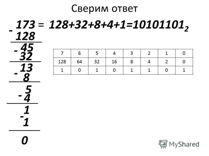Сверим ответ 173 = 128 128+32+8+4+1=10101101 2 - 45 32 - 13 - 8 5 - 4 0 1 1 - 76543210 1286432168420 10101101