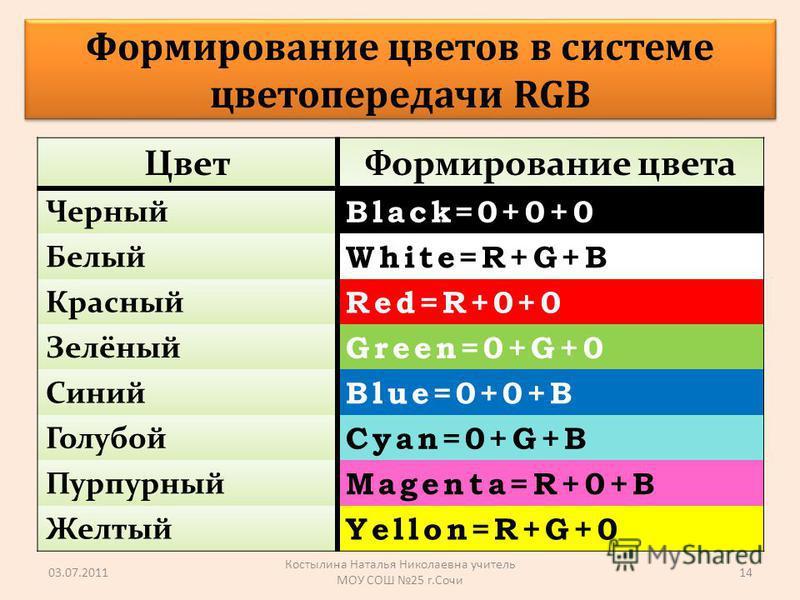 Цвет Формирование цвета Черный Black=0+0+0 Белый White=R+G+B Красный Red=R+0+0 Зелёный Green=0+G+0 Синий Blue=0+0+B Голубой Cyan=0+G+B Пурпурный Magenta=R+0+B Желтый Yellon=R+G+0 03.07.2011 Костылина Наталья Николаевна учитель МОУ СОШ 25 г.Сочи 14 Фо