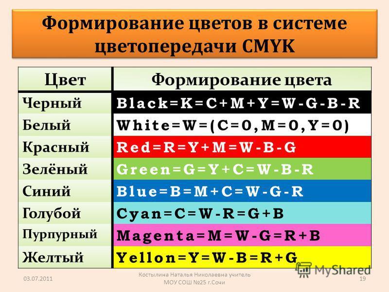 Цвет Формирование цвета Черный Black=K=C+M+Y=W-G-B-R Белый White=W=(C=0,M=0,Y=0) Красный Red=R=Y+M=W-B-G Зелёный Green=G=Y+C=W-B-R Синий Blue=B=M+C=W-G-R Голубой Cyan=C=W-R=G+B Пурпурный Magenta=M=W-G=R+B Желтый Yellon=Y=W-B=R+G 03.07.2011 Костылина