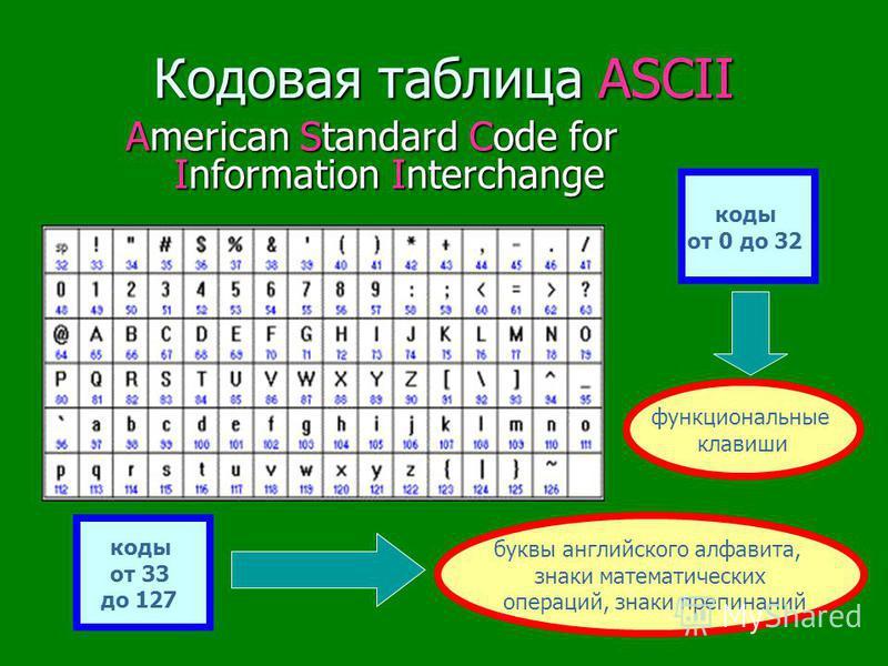 Кодировка Unicode 1 символ - 2 байта (16 бит), которыми можно закодировать 2^i=2^16=65 536 символов