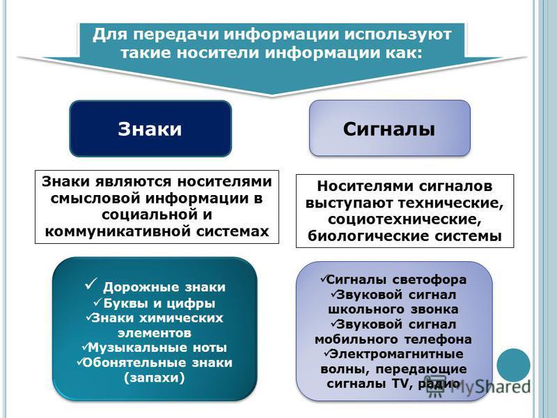 Для передачи информации используют такие носители информации как: Знаки Сигналы Знаки являются носителями смысловой информации в социальной и коммуникативной системах Носителями сигналов выступают технические, социотехнические, биологические системы