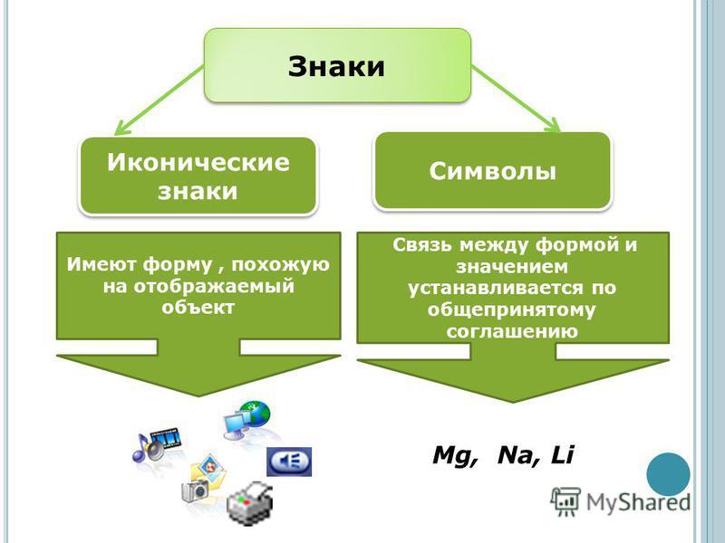 Знаки Иконические знаки Символы Имеют форму, похожую на отображаемый объект Связь между формой и значением устанавливается по общепринятому соглашению Mg, Na, Li