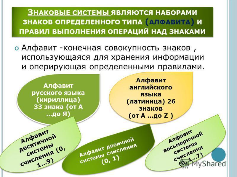 З НАКОВЫЕ СИСТЕМЫ ЯВЛЯЮТСЯ НАБОРАМИ ЗНАКОВ ОПРЕДЕЛЕННОГО ТИПА ( АЛФАВИТА ) И ПРАВИЛ ВЫПОЛНЕНИЯ ОПЕРАЦИЙ НАД ЗНАКАМИ Алфавит -конечная совокупность знаков, использующаяся для хранения информации и оперирующая определенными правилами. Алфавит русского