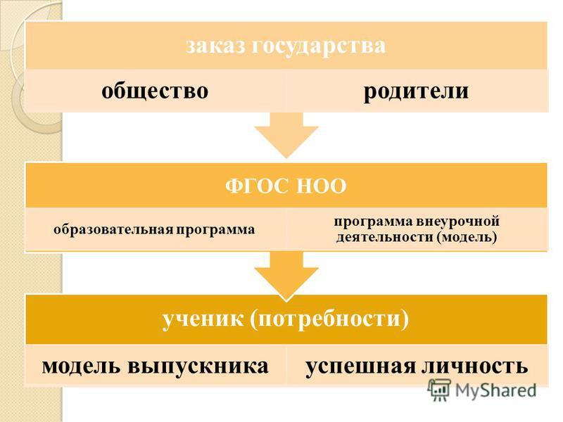 ученик (потребности) модель выпускника успешная личность ФГОС НОО образовательная программа программа внеурочной деятельности (модель) заказ государства общество родители