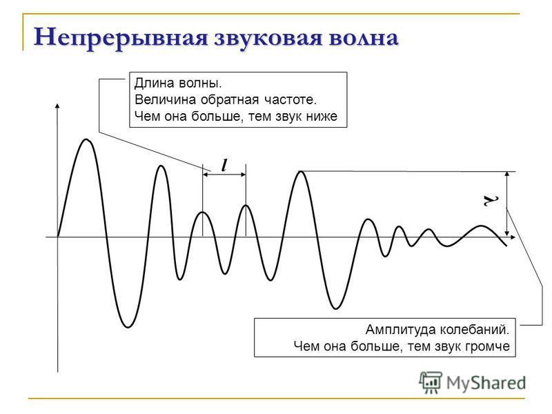 l λ Непрерывная звуковая волна Длина волны. Величина обратная частоте. Чем она больше, тем звук ниже Амплитуда колебаний. Чем она больше, тем звук громче