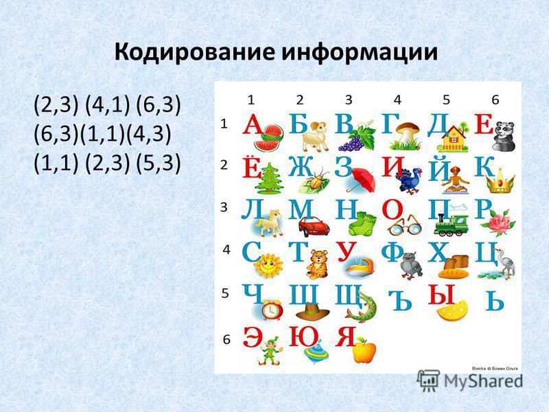 Кодирование информации (2,3) (4,1) (6,3) (6,3)(1,1)(4,3) (1,1) (2,3) (5,3)