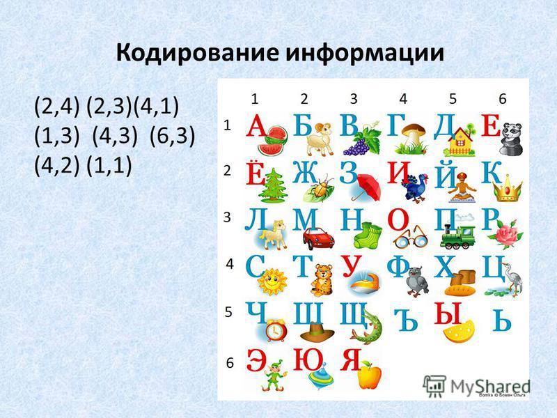 Кодирование информации (2,4) (2,3)(4,1) (1,3) (4,3) (6,3) (4,2) (1,1)
