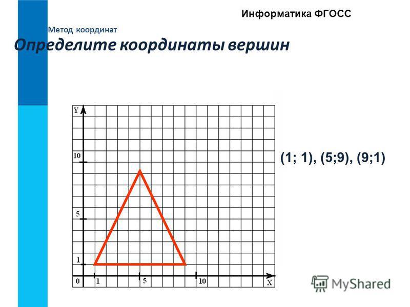 Метод координат Информатика ФГОСС Определите координаты вершин (1; 1), (5;9), (9;1)