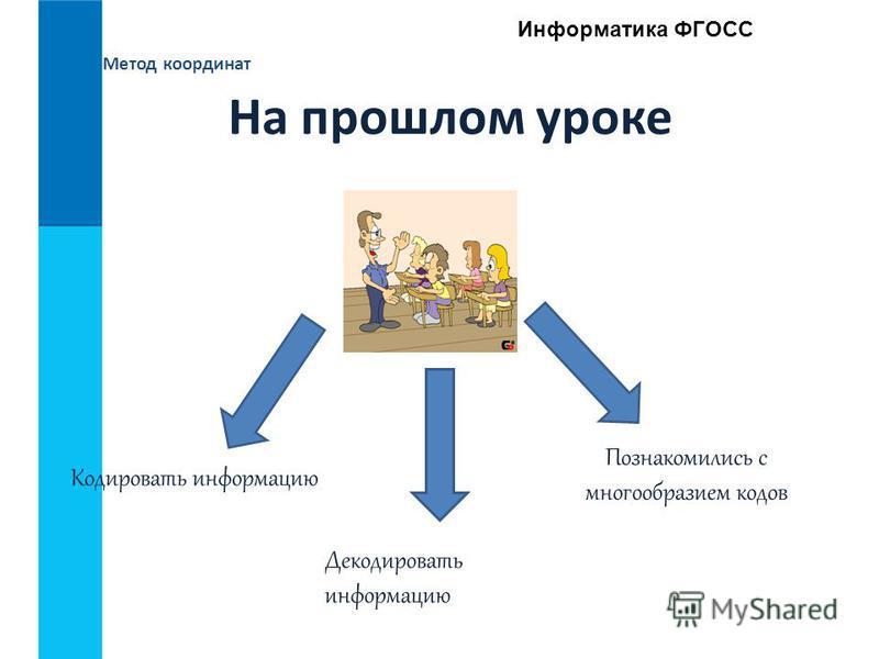 Метод координат Информатика ФГОСС На прошлом уроке Кодировать информацию Декодировать информацию Познакомились с многообразием кодов