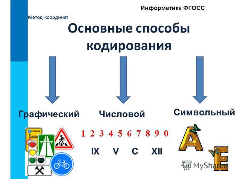 Метод координат Информатика ФГОСС Основные способы кодирования Графический Числовой IX V C XII Cимвольный