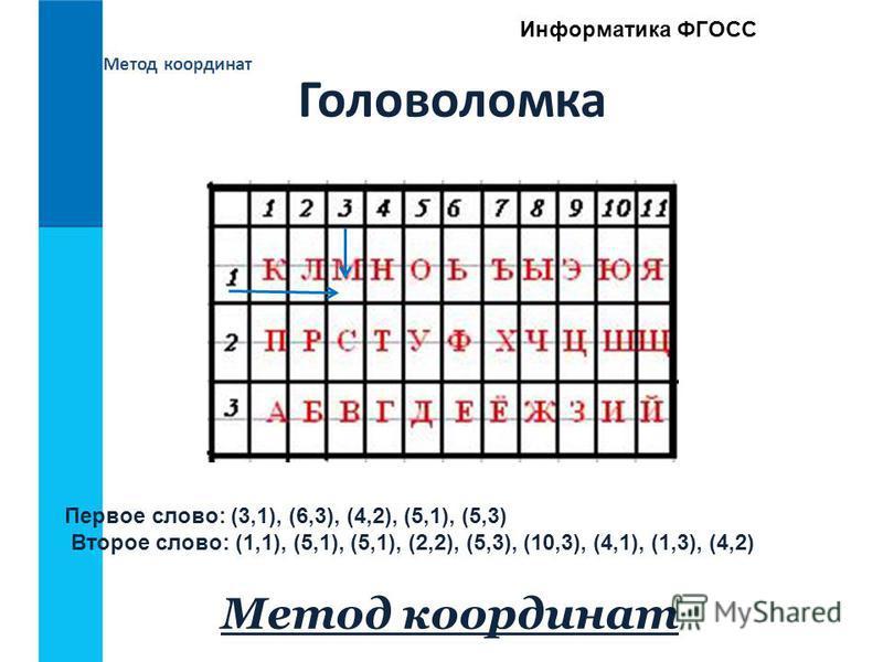 Метод координат Информатика ФГОСС Головоломка Первое слово: (3,1), (6,3), (4,2), (5,1), (5,3) Второе слово: (1,1), (5,1), (5,1), (2,2), (5,3), (10,3), (4,1), (1,3), (4,2) Метод координат