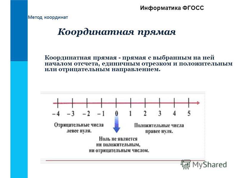 Информатика ФГОСС Координатная прямая - прямая с выбранным на ней началом отсчета, единичным отрезком и положительным или отрицательным направлением. Координатная прямая