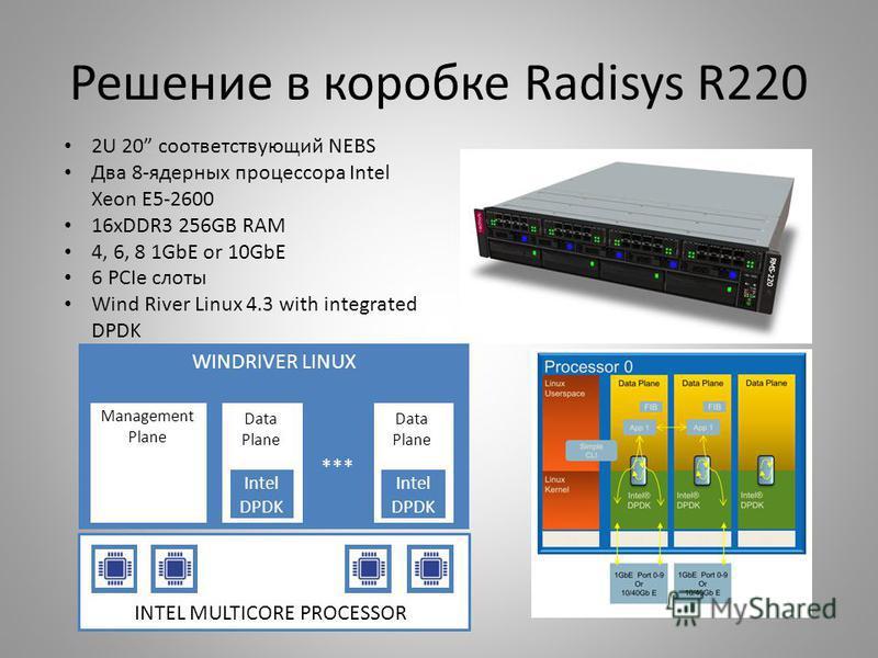 Решение в коробке Radisys R220 2U 20 соответствующий NEBS Два 8-ядерных процессора Intel Xeon E5-2600 16xDDR3 256GB RAM 4, 6, 8 1GbE or 10GbE 6 PCIe слоты Wind River Linux 4.3 with integrated DPDK WINDRIVER LINUX * *** INTEL MULTICORE PROCESSOR Manag