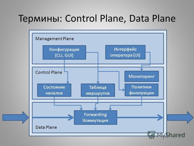 Термины: Control Plane, Data Plane Конфигурация (CLI, GUI) Интерфейс оператора (UI) Forwarding Коммутация Состояние каналов Таблица маршрутов Политики фильтрации Control Plane Management Plane Data Plane Мониторинг