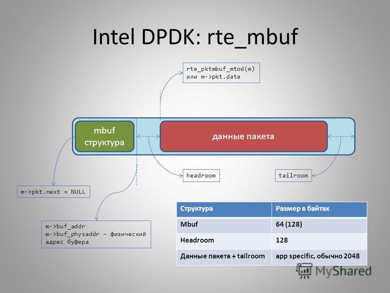 Intel DPDK: rte_mbuf mbuf структура m->pkt.next = NULL m->buf_addr m->buf_physaddr – физический адрес буфера данные пакета rte_pktmbuf_mtod(m) или m->pkt.data headroomtailroom Структура Размер в байтах Mbuf64 (128) Headroom128 Данные пакета + tailroo