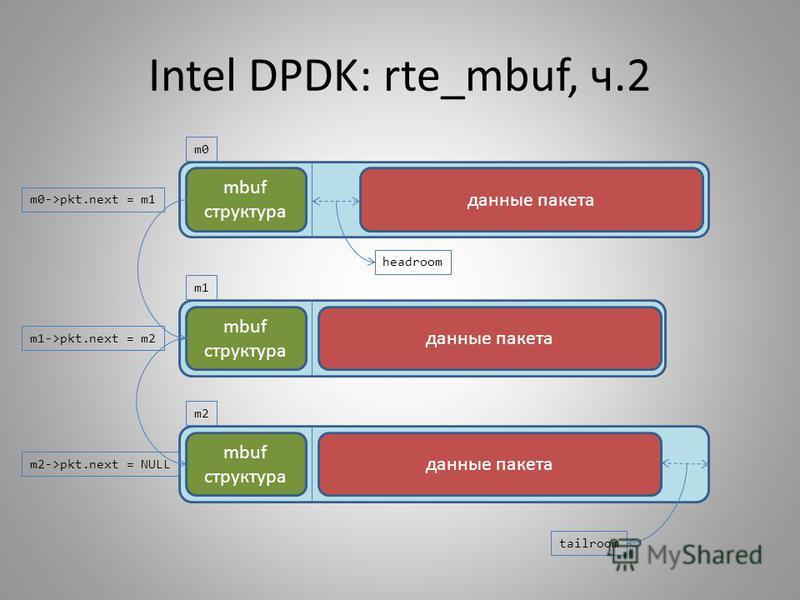 Intel DPDK: rte_mbuf, ч.2 данные пакета mbuf структура m0->pkt.next = m1 данные пакета mbuf структура m0 m1 m1->pkt.next = m2 данные пакета mbuf структура m2 m2->pkt.next = NULL headroom tailroom