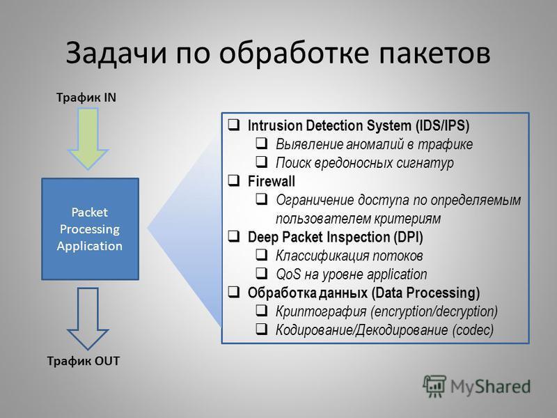 Задачи по обработке пакетов Packet Processing Application Трафик OUT Intrusion Detection System (IDS/IPS) Выявление аномалий в трафике Поиск вредоносных сигнатур Firewall Ограничение доступа по определяемым пользователем критериям Deep Packet Inspect