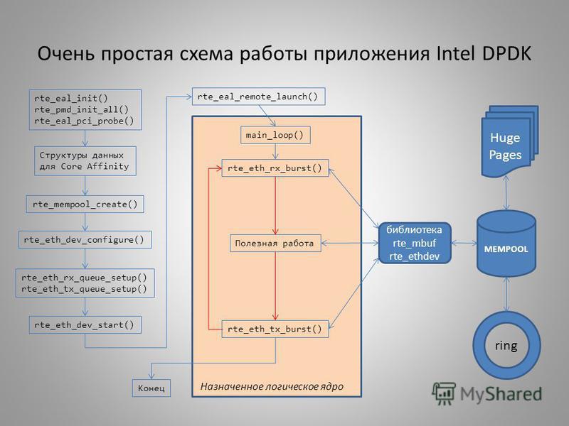 Очень простая схема работы приложения Intel DPDK rte_eal_init() rte_pmd_init_all() rte_eal_pci_probe() Структуры данных для Core Affinity rte_eth_dev_configure() rte_eth_rx_queue_setup() rte_eth_tx_queue_setup() rte_eth_dev_start() rte_eal_remote_lau
