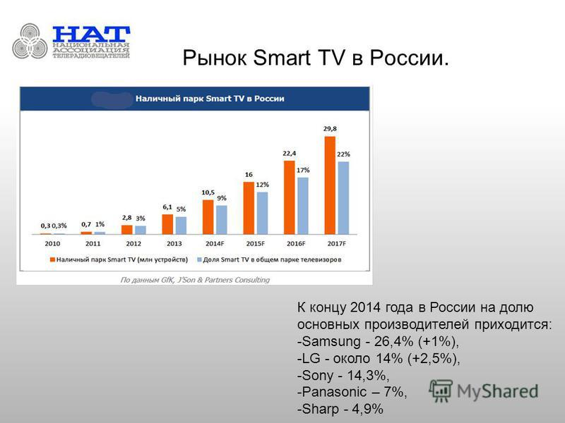 Рынок Smart TV в России. К концу 2014 года в России на долю основных производителей приходится: -Samsung - 26,4% (+1%), -LG - около 14% (+2,5%), -Sony - 14,3%, -Panasonic – 7%, -Sharp - 4,9%