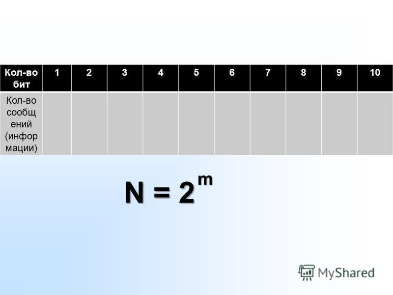 Общая формула: N = 2 m N – количество сообщений (информации) m – количество бит