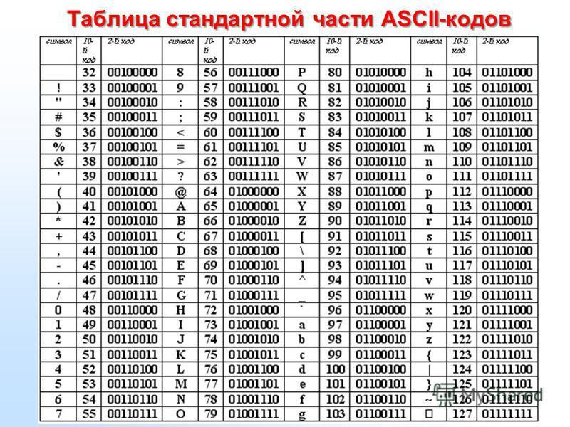 Кодирование текстовой информации В США, Институте Стандартизации разработана таблица ASCII-кодов. Она разделена на 2 части: 1- стандартная (от 0 до 127 кодов) – обязательная для всех стран и народов. 2 – национальная (от 128 до 255 кодов) – здесь каж