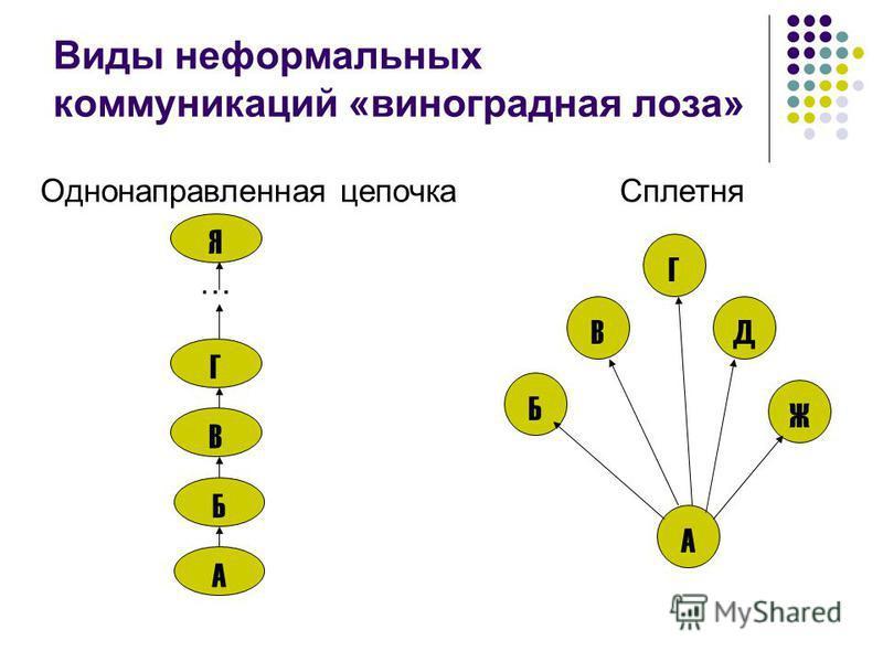 Виды неформальных коммуникаций «виноградная лоза» Однонаправленная цепочка Сплетня … Я Г В Б А Д А Г В Ж Б