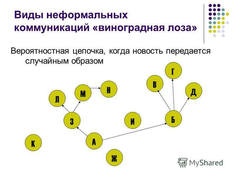 Виды неформальных коммуникаций «виноградная лоза» Вероятностная цепочка, когда новость передается случайным образом Д Б Г В А З Ж И М Н Л К