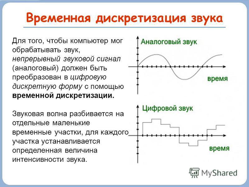 Временная дискретизация звука Для того, чтобы компьютер мог обрабатывать звук, непрерывный звуковой сигнал (аналоговый) должен быть преобразован в цифровую дискретную форму с помощью временной дискретизации. Звуковая волна разбивается на отдельные ма